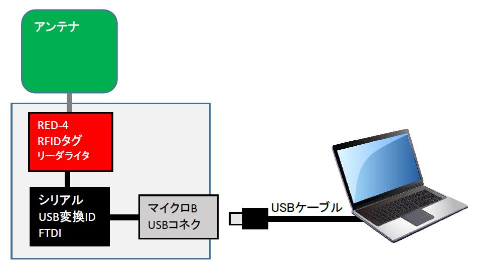 RED-4 UHF RFID モジュール 構成図